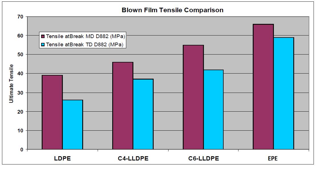 شکل-6) مقایشه استحکام مکانیکی فیلم های تهیه شده از LDPE، C4-LLDPE،C6-LLDPE و EPE در دو جهت MD و TD.
