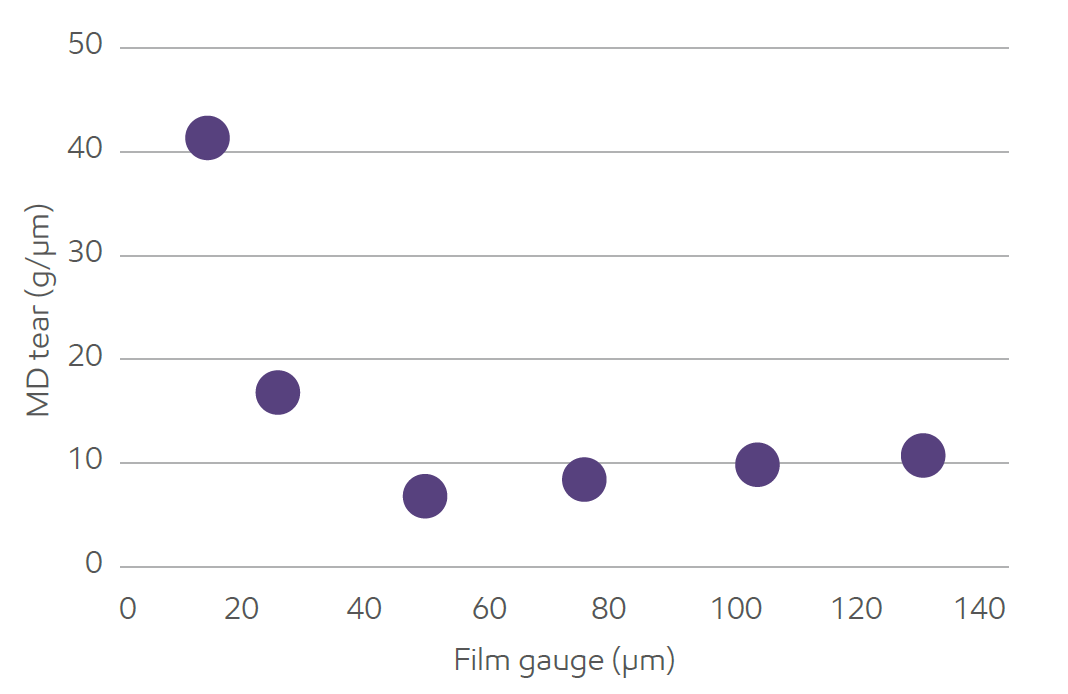 شکل-7) نمودار تغییرات مقاومت پارگی فیلم های تولید شده توسط EPE درجهت MD با ضخامت فیلم.