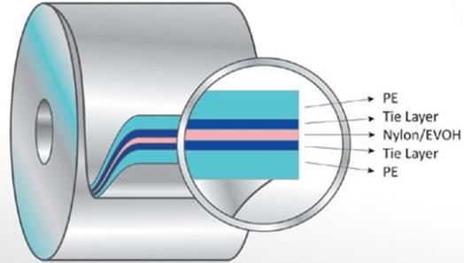 PA/ Tie layer/ PO