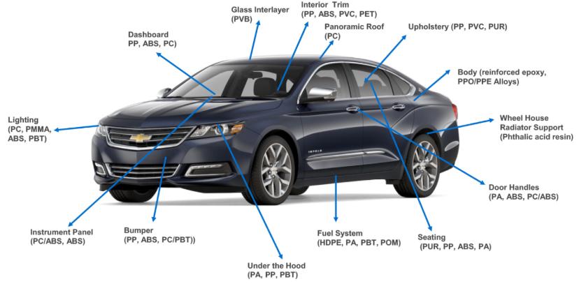 کاربرد پلی یورتان در صنعت خودرو