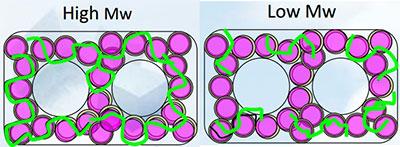تفاوت جرم مولکولی Foam Regulator