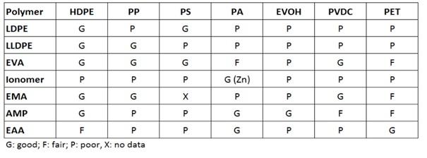 چسبندگی لایه های مختلف مورد استفاده در چسب های بین لایه ای
