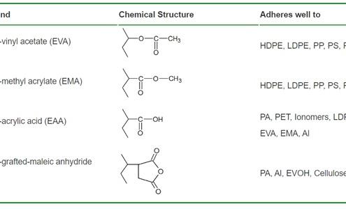 ساختار شیمیایی این گروه ها و قابلیت چسبندگی آن ها به لایه های مختلف