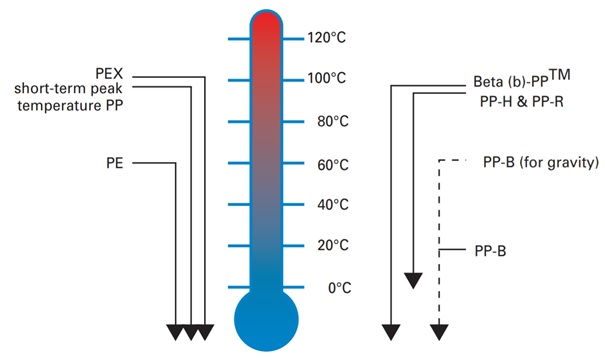 Pipe temperature