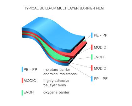 Multilayer Packaging