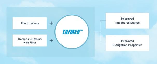 Tafmer Circular Economy